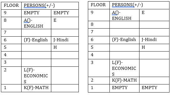 Reasoning Ability Quiz for IBPS 2020 Mains Exams- 21st December_50.1