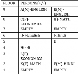 Reasoning Ability Quiz for IBPS 2020 Mains Exams- 21st December_60.1