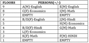 Reasoning Ability Quiz for IBPS 2020 Mains Exams- 21st December_70.1