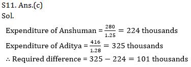Quantitative Aptitude Quiz for IBPS 2021 Mains Exams- 3rd January_220.1