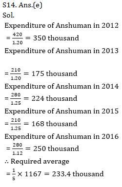 Quantitative Aptitude Quiz for IBPS 2021 Mains Exams- 3rd January_250.1