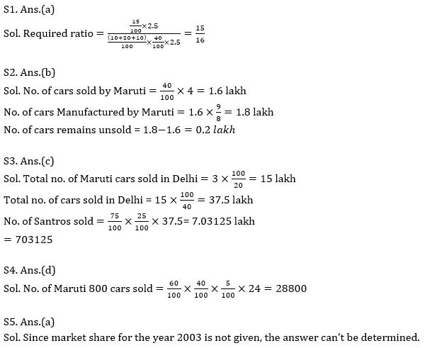 Quantitative Aptitude Quiz for IBPS 2021 Mains Exams- 2nd January_110.1