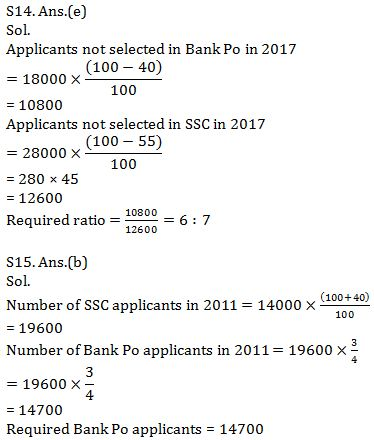 Quantitative Aptitude Quiz for Prelims Exams- SBI & IBPS 2021- 3rd January_210.1