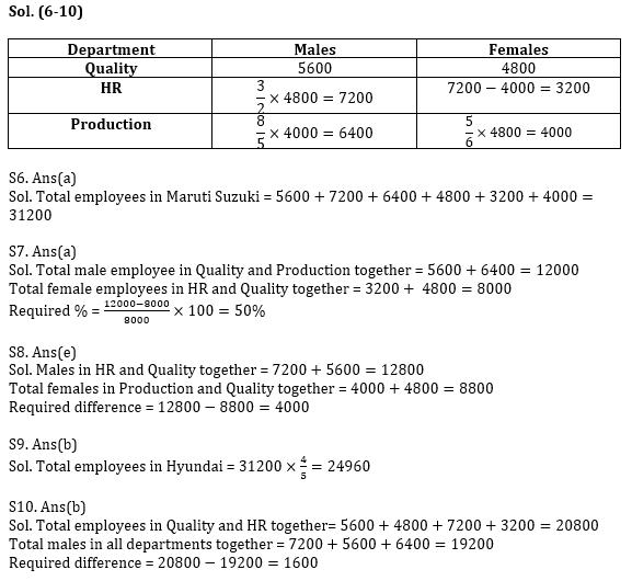 Quantitative Aptitude Quiz for Prelims Exams- SBI & IBPS 2021- 5th January_80.1