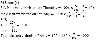 Quantitative Aptitude Quiz for Prelims Exams- SBI & IBPS 2021- 5th January_100.1