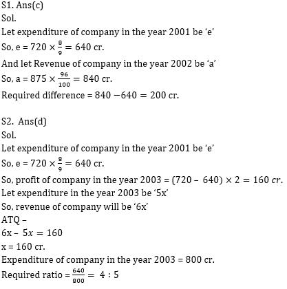 Quantitative Aptitude Quiz for IBPS 2021 Mains Exams- 5th January_100.1