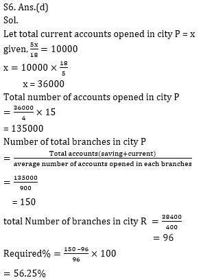 Quantitative Aptitude Quiz for IBPS 2021 Mains Exams- 5th January_120.1