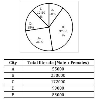 Quantitative Aptitude Quiz for IBPS 2021 Mains Exams- 6th January_80.1