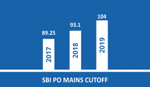 SBI PO Mains Cut off 2021- Check Previous Years SBI cut-offs and Trend Analysis_70.1