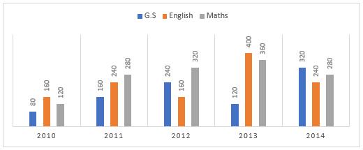 Quantitative Aptitude Quiz For Bank Mains Exams 2021- 13th January_90.1