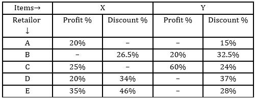 Quantitative Aptitude Quiz For Bank Mains Exams 2021- 14th January_60.1