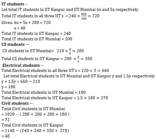 Quantitative Aptitude Quiz For Bank Mains Exams 2021- 15th January_140.1