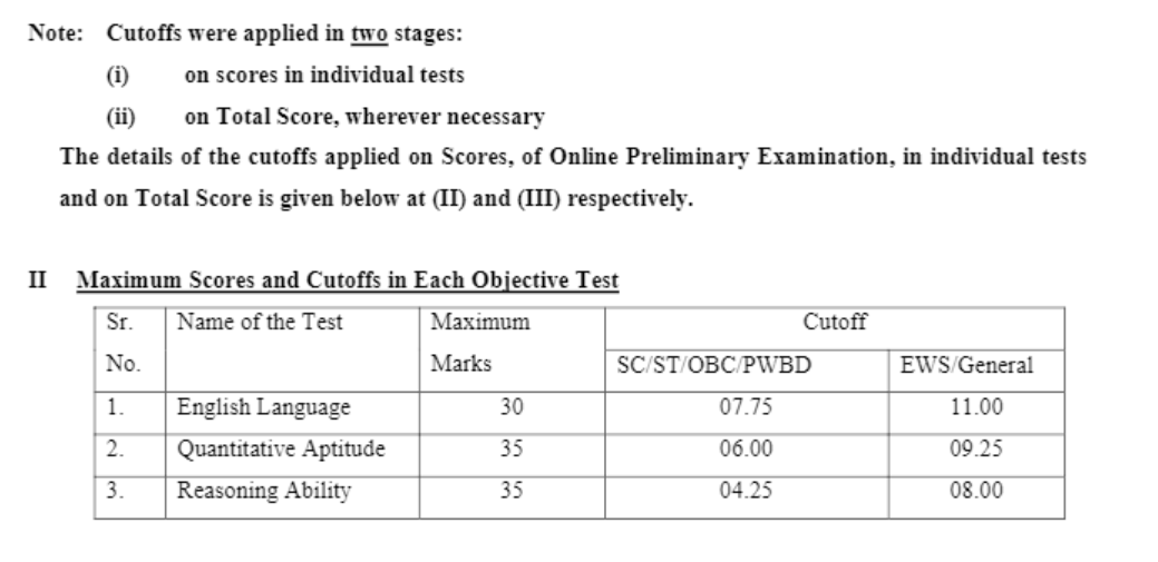 Process To Arrive At Scores For IBPS PO Prelims Exam 2020-21: Check Here_50.1