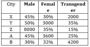 Quantitative Aptitude Quiz For ECGC PO 2021- 21st January_50.1