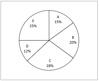 Quantitative Aptitude Quiz For ECGC PO 2021- 22nd January_50.1