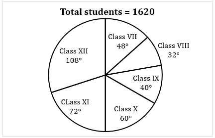 Quantitative Aptitude Quiz For ECGC PO 2021- 22nd January_60.1