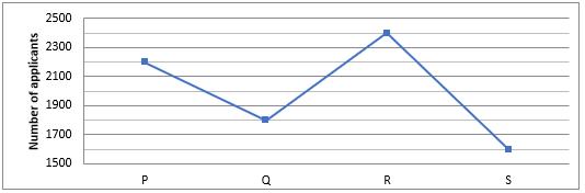 Quantitative Aptitude Quiz For ECGC PO 2021- 27th January_50.1