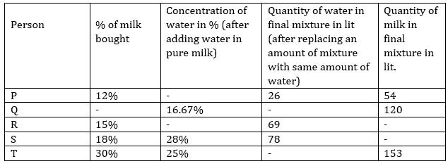 Quantitative Aptitude Quiz For ECGC PO 2021- 28th January_70.1