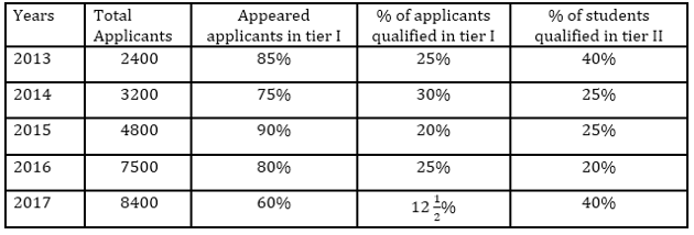 Quantitative Aptitude Quiz For Bank Mains Exams 2021- 30th January_80.1