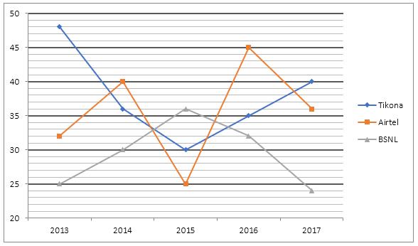 Quantitative Aptitude Quiz For ECGC PO 2021- 31st January_70.1