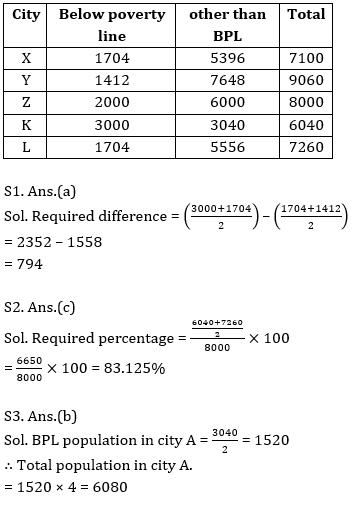 Quantitative Aptitude Quiz For Bank Mains Exams 2021- 31st January_100.1