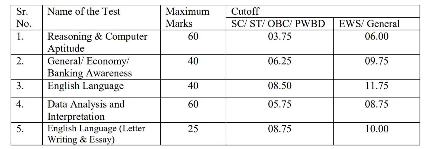 IBPS PO Cut Off 2020 Released: Check IBPS PO Final Cut Off for Mains Exam_50.1