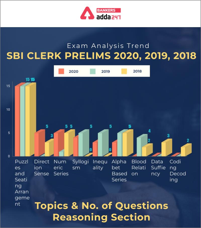 SBI Clerk Prelims Exam Analysis: Trend 2018, 2019 & 2020_60.1