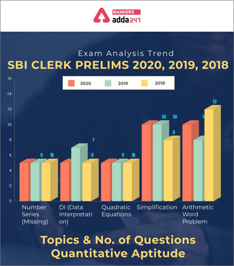 SBI Clerk Prelims Exam Analysis: Trend 2018, 2019 & 2020_70.1