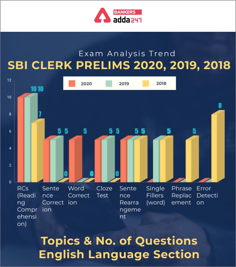 SBI Clerk Prelims Exam Analysis: Trend 2018, 2019 & 2020_80.1
