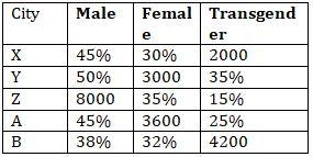 Pie Chart DI Basic Quantitative Aptitude Quiz for All Banking Exams- 1st June_50.1