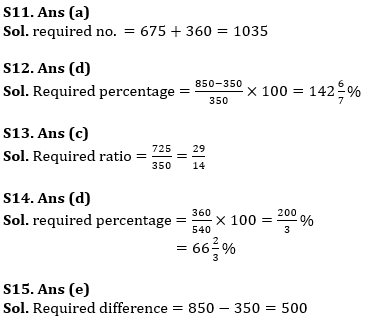 Basic Quantitative Aptitude Quiz for All Banking Exams- 3rd June_100.1