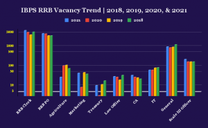 IBPS RRB Vacancy Trend: Detailed Analysis of Last 4 Year Vacancies_50.1