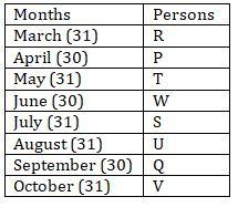 Reasoning Ability Quiz For SBI Clerk Prelims 2021- 11th June_60.1