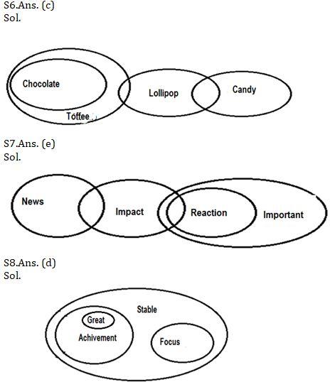 Reasoning Ability Quiz For SBI Clerk Prelims 2021- 11th June_70.1