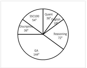 Quantitative Aptitude Quiz For IBPS RRB PO, Clerk Prelims 2021- 19th June_60.1