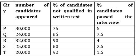 Quantitative Aptitude Quiz For IBPS RRB PO, Clerk Prelims 2021- 19th June_70.1