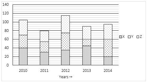 Quantitative Aptitude Quiz For SBI PO, 2021- 29th June_50.1
