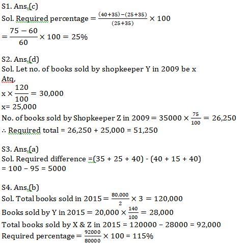 Quantitative Aptitude Quiz For SBI PO, 2021- 29th June_90.1
