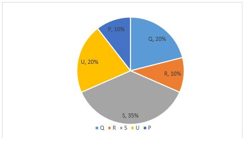 Quantitative Aptitude Quiz For SBI PO,Clerk Pre 2021- 30th June_50.1