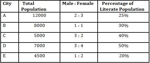 Quantitative Aptitude Quiz For IBPS RRB PO, Clerk Prelims 2021- 4th August_50.1
