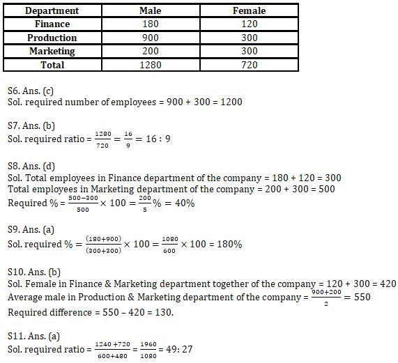 Quantitative Aptitude Quiz For IBPS RRB PO, Clerk Prelims 2021- 7th August_90.1
