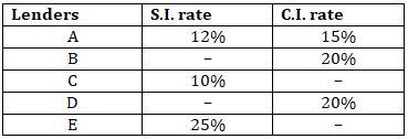 Quantitative Aptitude Quiz For SBI Clerk Mains Exam 2021- 21st August_70.1