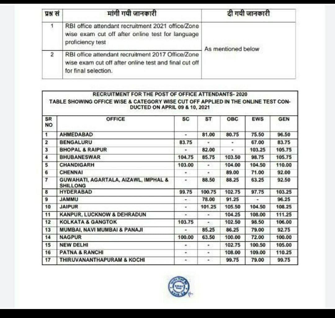 RBI Office Attendant Cut Off Marks 2021 State-Wise Cut-Off_60.1