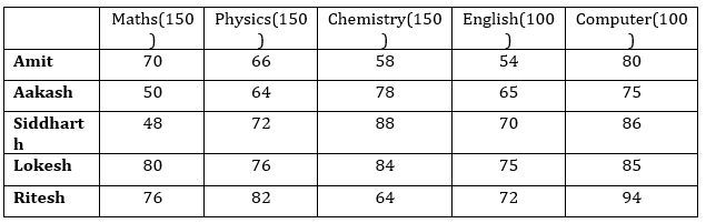 Quantitative Aptitude Quiz For IBPS Clerk Prelims 2021- 25th August_70.1