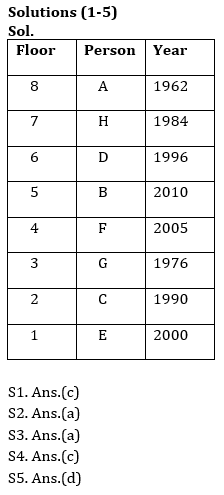 Reasoning Ability Quiz For RRB PO Mains 2021- 1st September_50.1