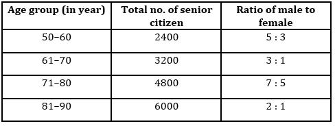 Quantitative Aptitude Quiz For IBPS Clerk/NIACL AO Prelims 2021- 15th September_50.1