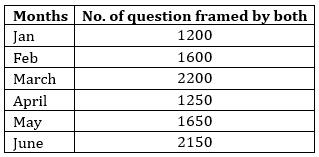 Quantitative Aptitude Quiz For RRB PO Mains 2021- 20th September_60.1