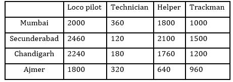 Quantitative Aptitude Quiz For IBPS Clerk/NIACL AO Prelims 2021- 28th September_70.1