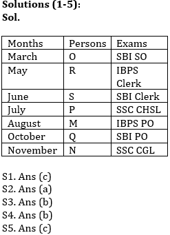 Reasoning Ability Quiz For SBI Clerk/IBPS RRB Clerk Mains 2021- 1st October_50.1