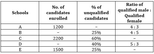 Quantitative Aptitude Quiz For SBI Clerk/IBPS RRB Clerk Mains 2021- 6th October_80.1